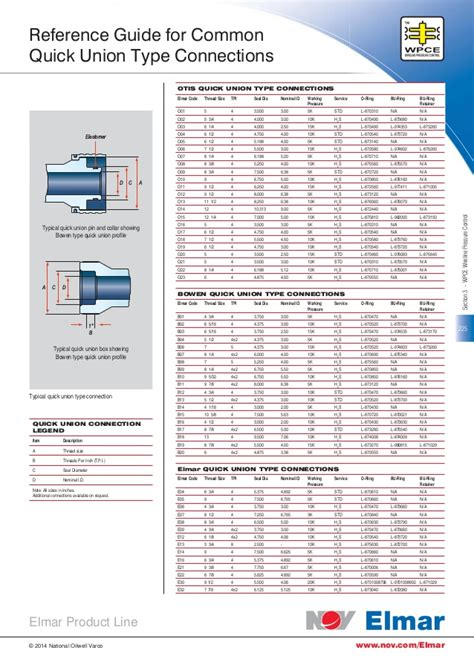 wpce reference guide  common quick union type connections