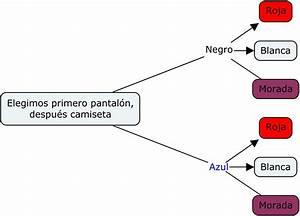Ejemplos Diagrama De Arbol Pictures To Pin On Pinterest