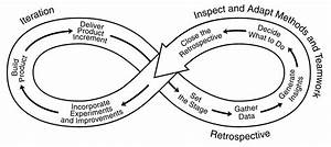 What Are Retrospectives