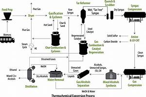 Schematic Process Flow Diagram From Corn Stover To Ethanol