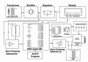 Minimizing Penalty In Industrial Power Consumption By Engaging Apfc Unit