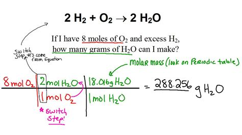 Stoichiometry Help Mass To Mass Writingmemoirxfc2com