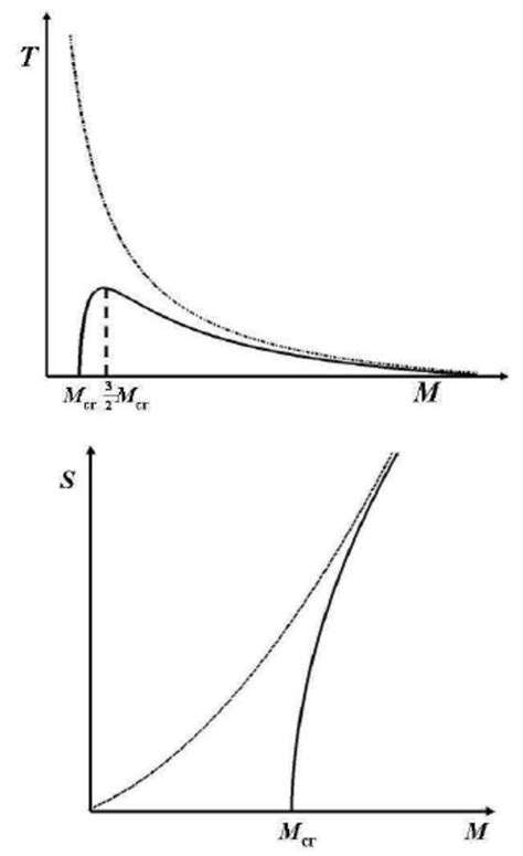 BH temperature T and entropy S as a function of mass M