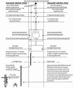 Meter Pole