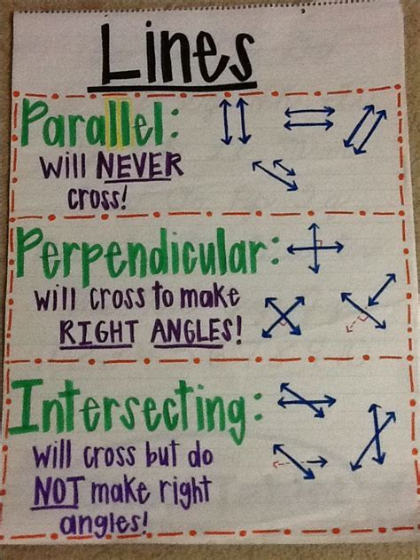 cuisine parall鑞e lines angles rhe 4th grade
