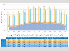 Zhuhai Weather Climate with Weather Forecast, Best