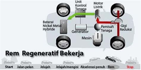 kerja mobil hybrid standar full hybrid contoh mobil  indonesia