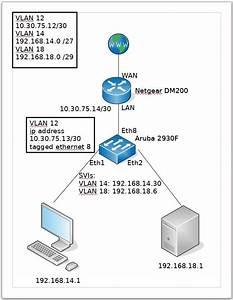 Solved   U0026quot Dumb U0026quot  Router And Aruba 2930f Switch