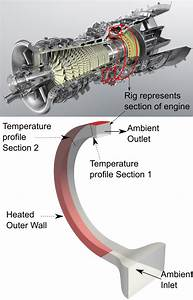 Gas Turbine Casing Rig  Modified From  13