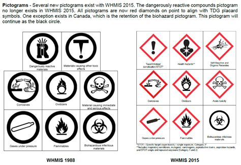 New 2015 Hazard Symbols