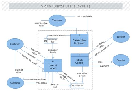 video rental data flow diagram level  mydraw