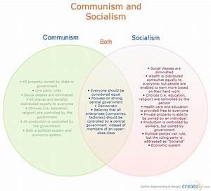 Communism And Socialism   Venn Diagram