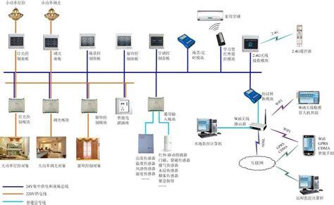 how do smart lights work smart home video surveillance access control intelligent