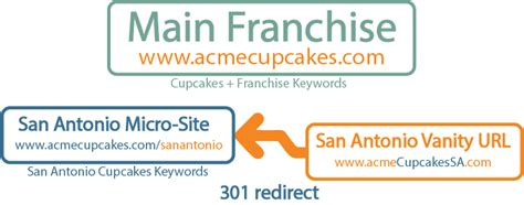 Vanity Url by How To Use Vanity Urls And Avoid Seo Self Cannibalization