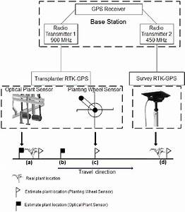 Schematic Diagram Of The Gps Mapping And Surveying Systems