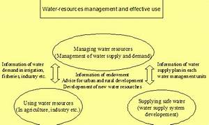 Water Resources Management and Water Quality Protection ...