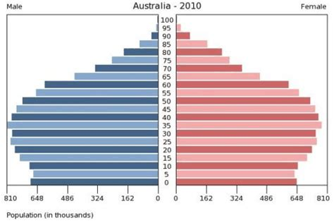 bureau de change comparison uk the looming agequake