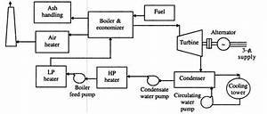 What Is Power Plant Engineering
