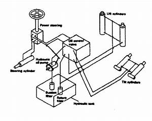 Forklift Hydraulic System