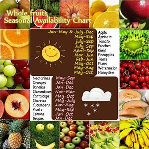 Whole Fruits List With Their Seasonal Availability And