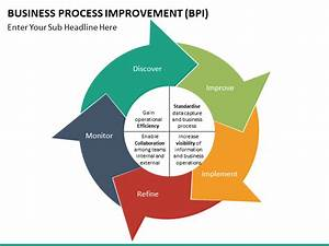 Business Process Improvement Powerpoint Template