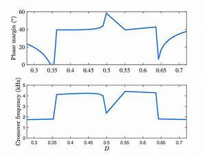 Phase Margin And Crossover Frequency Of The Loop Gain