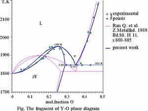 Thermodynamic Calculation Of Yttrium