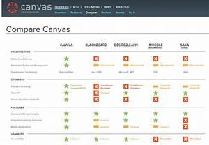 canvas una nueva plataforma para crear y dar cursos