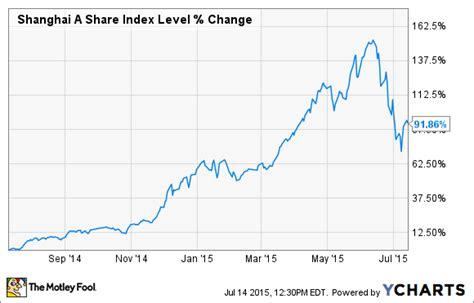 chinese stock market crash  baidu