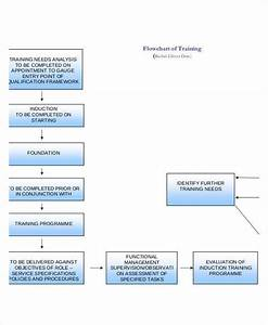 Training Flow Chart Templates