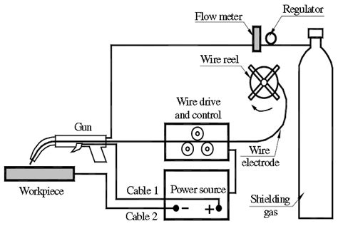 How To Read A Welding Diagram by Mig Welding Process Scientific Diagram