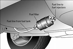 How To Change Your Vehicle U0026 39 S Fuel Filter