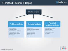 decision making methodology template free download problem solving a3 report template teach