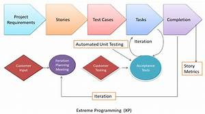 Agile Model  U0026 Methodology  Guide For Developers And Testers