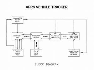 Aprs Tracking