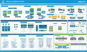 poster design software vmware validated design for sddc 3 0 now generally available cloud foundation