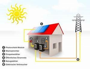 Rechnet Sich Eine Solaranlage : wie funktioniert eine solaranlage hier verst ndlich erkl rt ~ Markanthonyermac.com Haus und Dekorationen