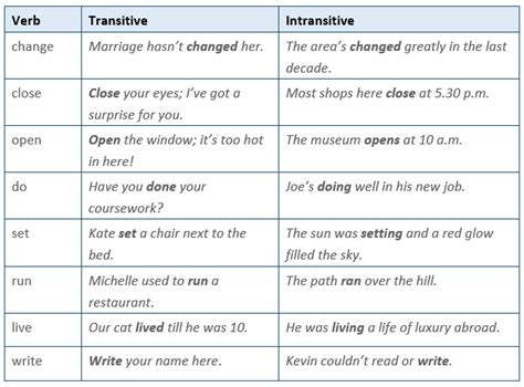 Common Verbs That Can Be Transitive Or Intransitive  Learn English,grammar,verb,english