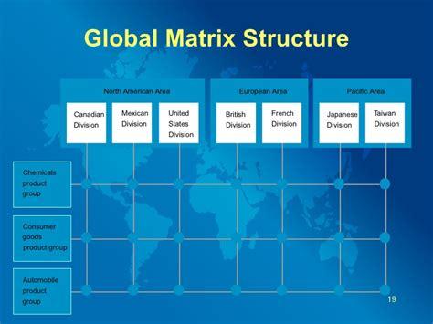 Organizational Design Strategy in Changin Globe
