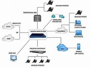 Voip Pbx System  Ip Office 500  Rs 30000   Piece  Tejas Telecommunication