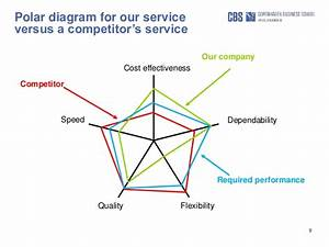 Driving Competitiveness Through Servitization