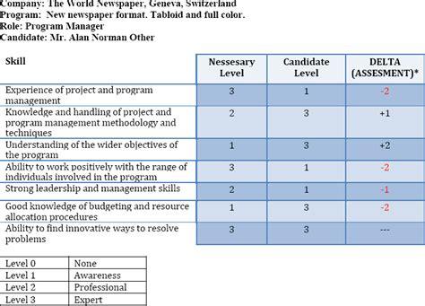 roles responsibilities  skills  program management