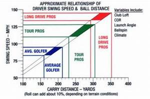Golf Club Distance Chart Pdf Amazon Com Sports Sensors Swing Speed Radar Golf Swing