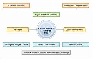 Rok Standards System  Introduction
