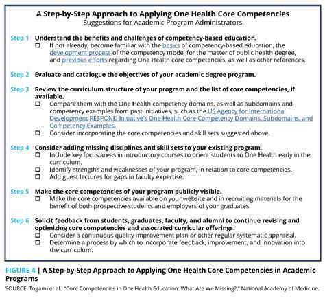 core competencies   health education