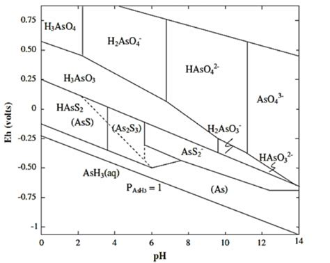 Ph Orp Diagram by Eh Ph Figure Diagram 1 Eh Ph For Diagram Arsenic For At