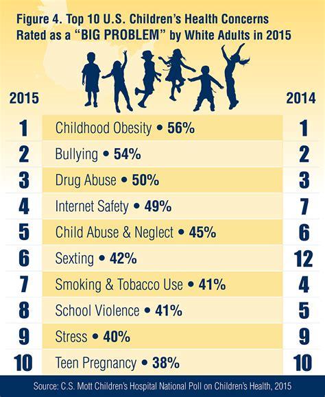 Top 10 US Children's Health Concerns in 2015 National