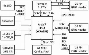 Tiny 5 X 5 Cm U00b2 Fpga Module With Xilinx Artix