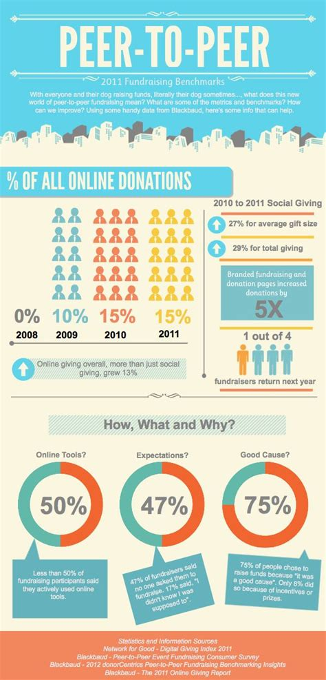 ai ching author at piktochart infographics