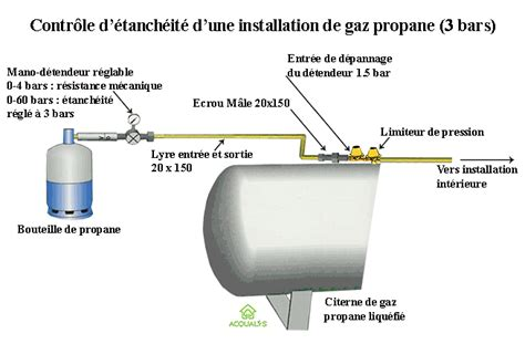 Download Free Norme Pour Installation Gaz Propane Software
